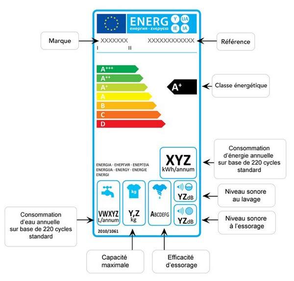 etiquette-energetique-comment-lire