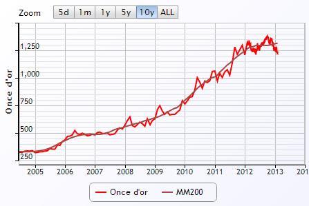 Historique du cours de l'or à 10 ans - Goldbroker