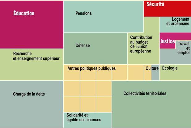 répartition fiscale budget état