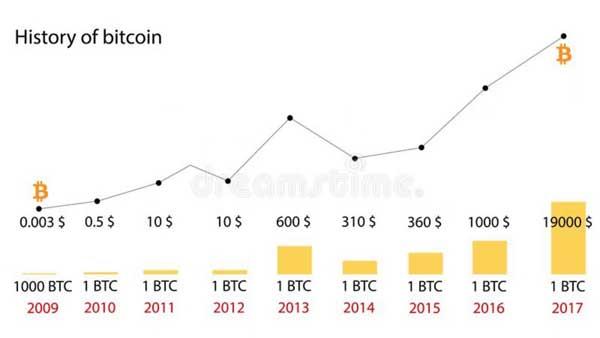 acheter-du-bitcoin-cours-2009-2019